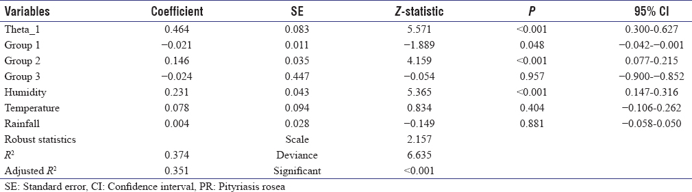 Table 3: Regression analysis of Pityriasis rosea number and other variables