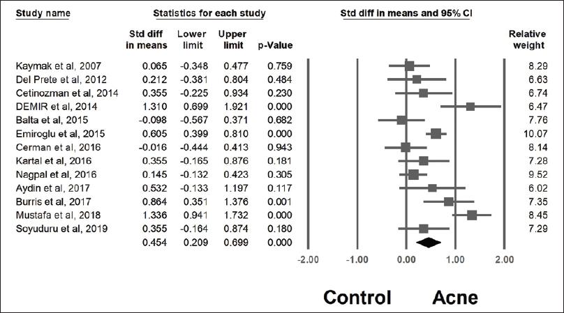 Figure 1: The forest plot showed that compared with controls, patients with acne had significantly higher homeostasis model assessment of insulin resistance values (standardized mean difference, 0.45; 95% confidence interval, 0.209–0.699; <i>I</i><sup>2</sup>, 76.4%). Std: Standardized