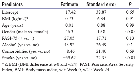 Table 3: Predictors of serum triglyceride level difference at week 0 and week 24 of treatment with IL12/23 blockade (ustekinumab/Stelara®) in patients with psoriasis